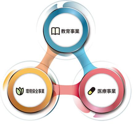 3つの取り組み 教育・医療・環境保全